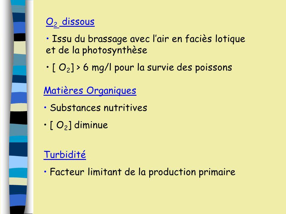 O2 dissous Issu du brassage avec l'air en faciès lotique et de la photosynthèse. [ O2] > 6 mg/l pour la survie des poissons.